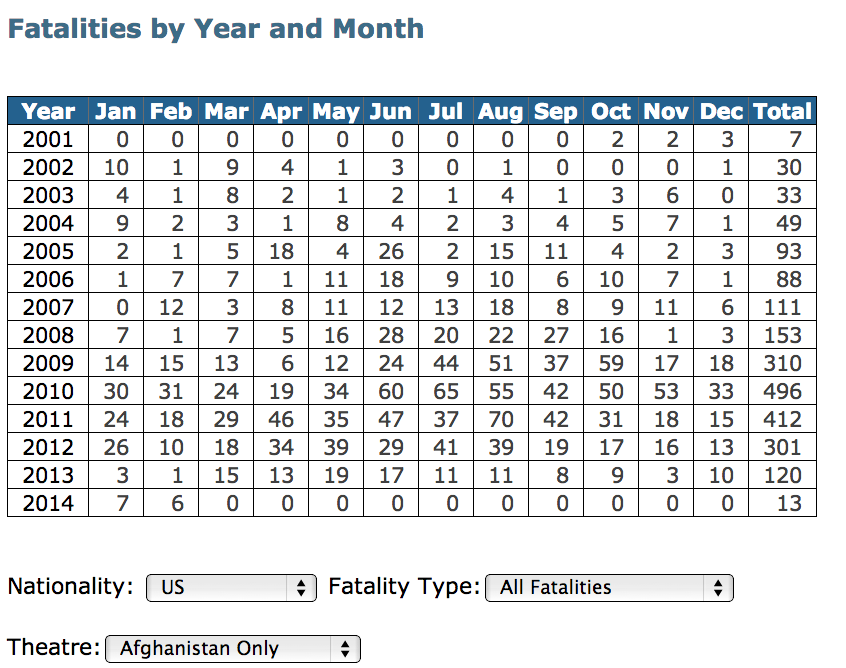 U.S. deaths, by month, in Afghanistan.