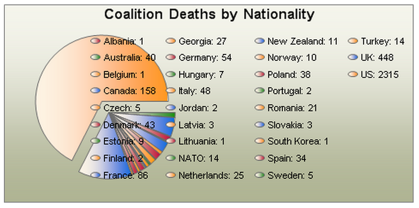 Allied deaths in Afghanistan, by nation.