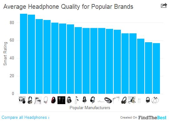 Best Headphones 18 Brands Ranked From Worst To First Time