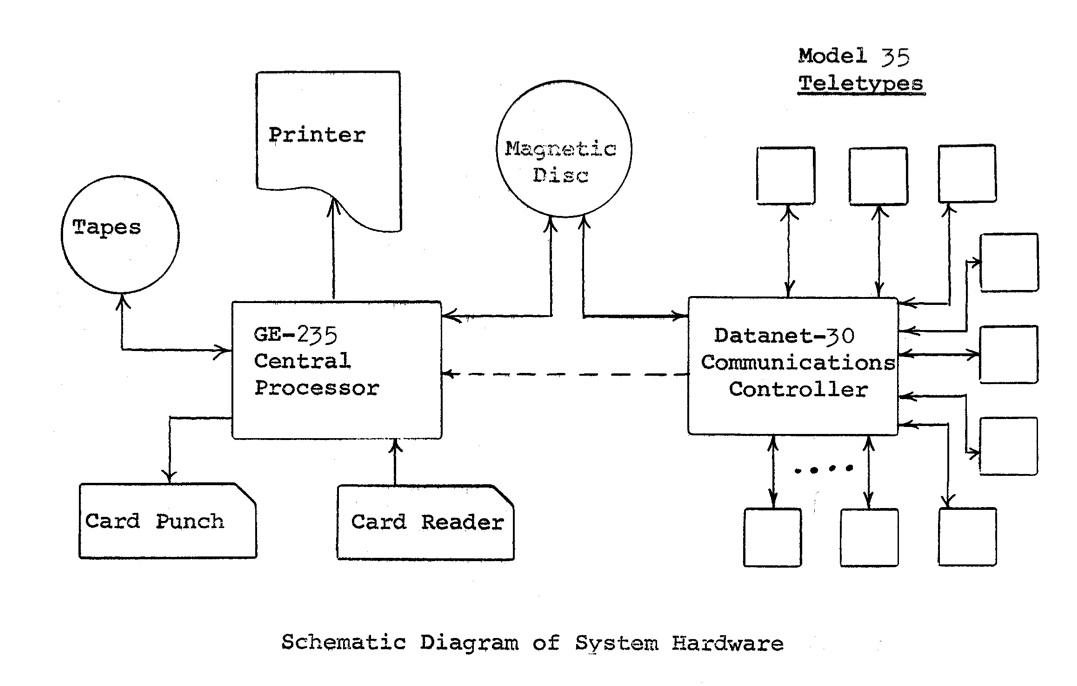 A schematic of Dartmouth's time-sharing system, as shown in an October 1964 manual