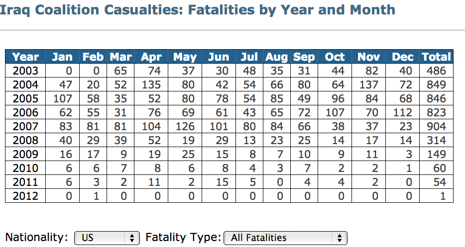 U.S. deaths, by month, in Iraq.