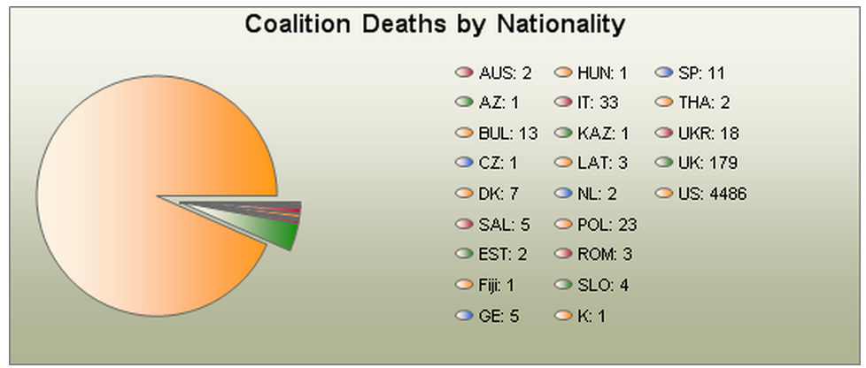 Allied deaths in Iraq, by nation .