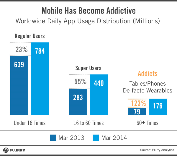 Mobile addicts are growing.