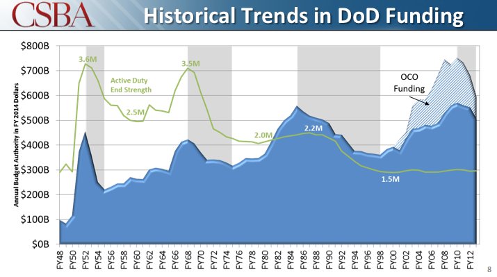 Military spending is higher now than it was during the Cold War.  OCO funding  is the cost of the wars in Afghanistan and Iraq.
