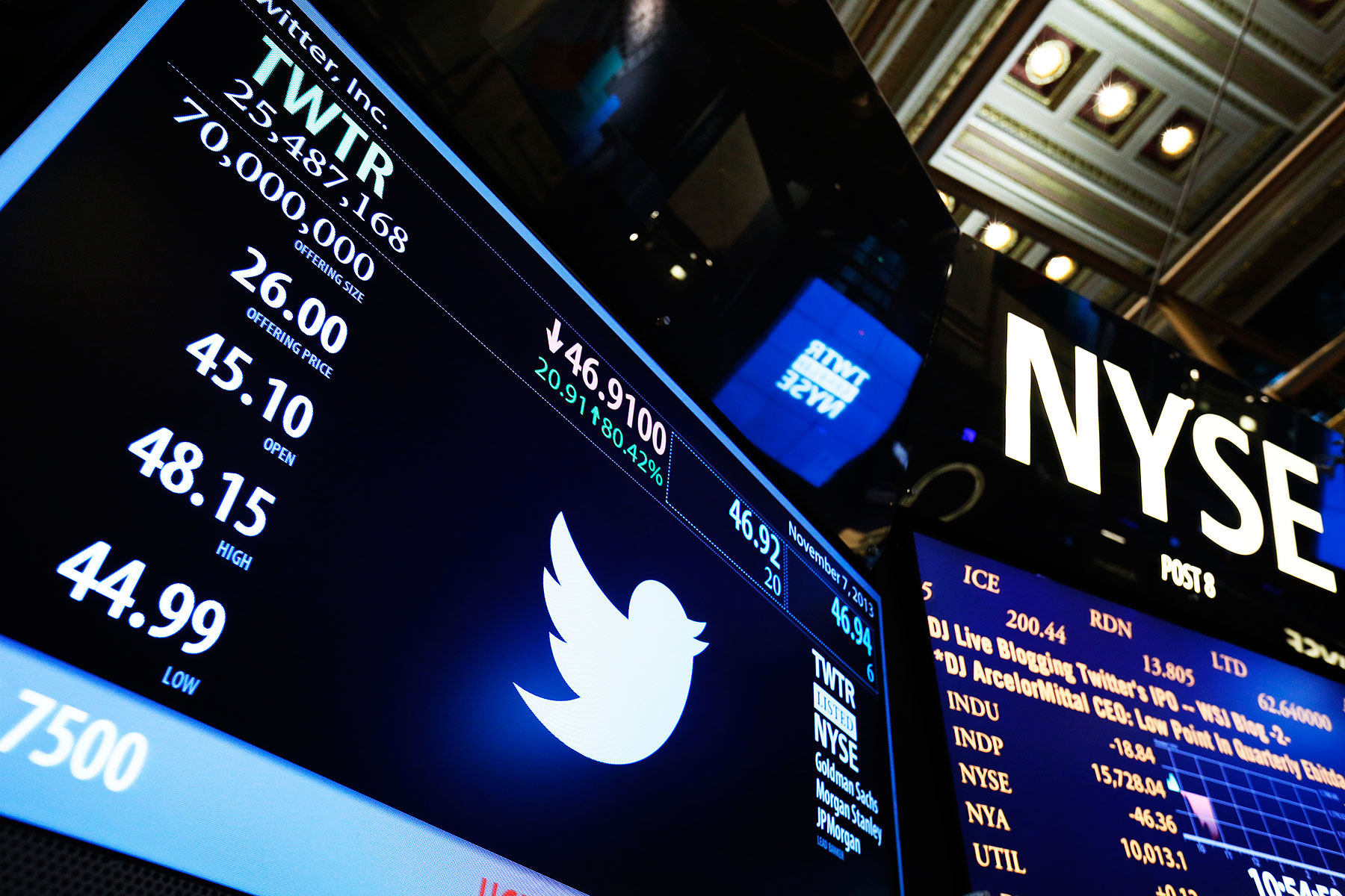 A New York Stock Exchange screen shows the results of the Twitter Inc. IPO in New York, Nov. 7, 2013