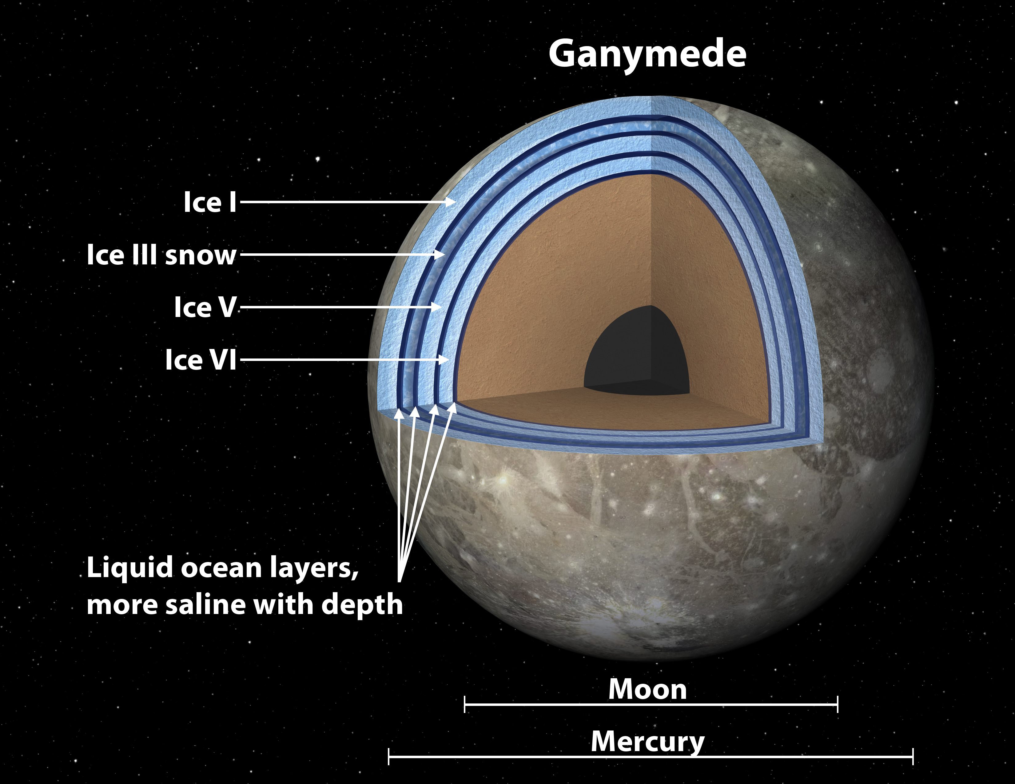 Layer cake oceans may exist on Jupiter's moon Ganymede