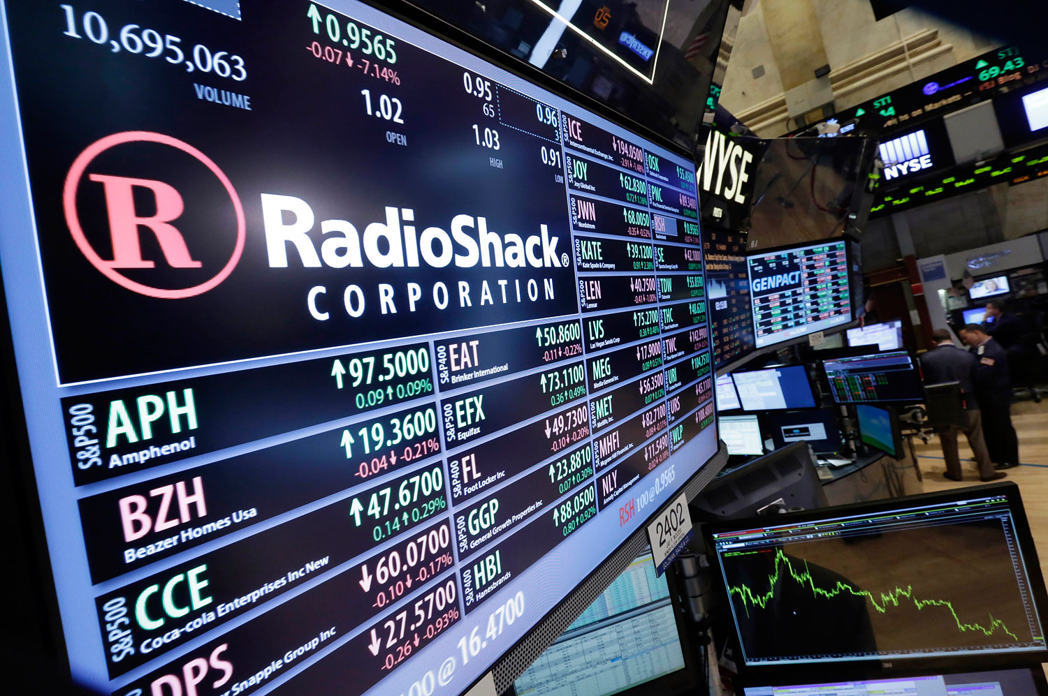 Traders work on the floor of the New York Stock Exchange near the post that handles Radio Shack, June 20, 2014.