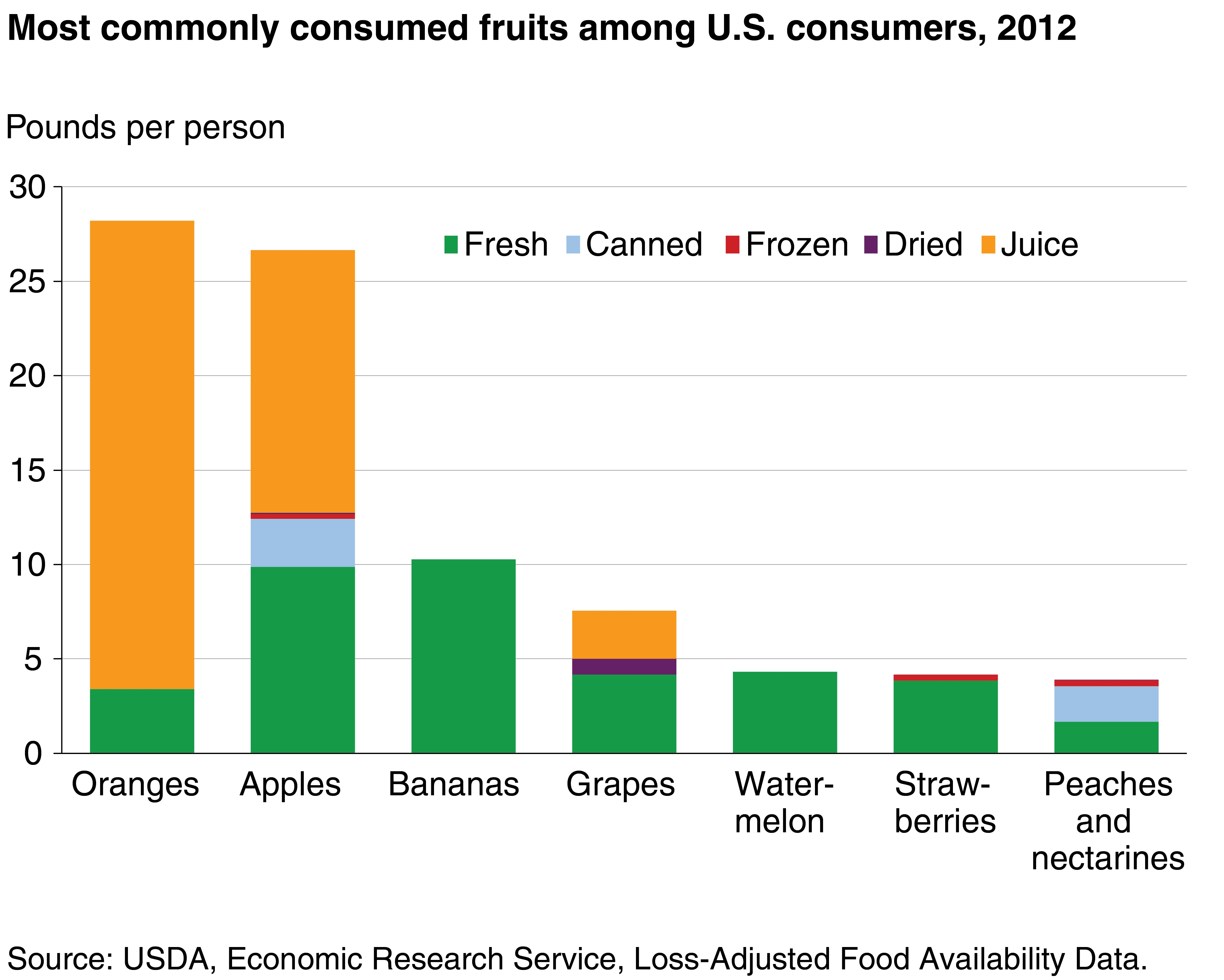 what diet is used the most in america