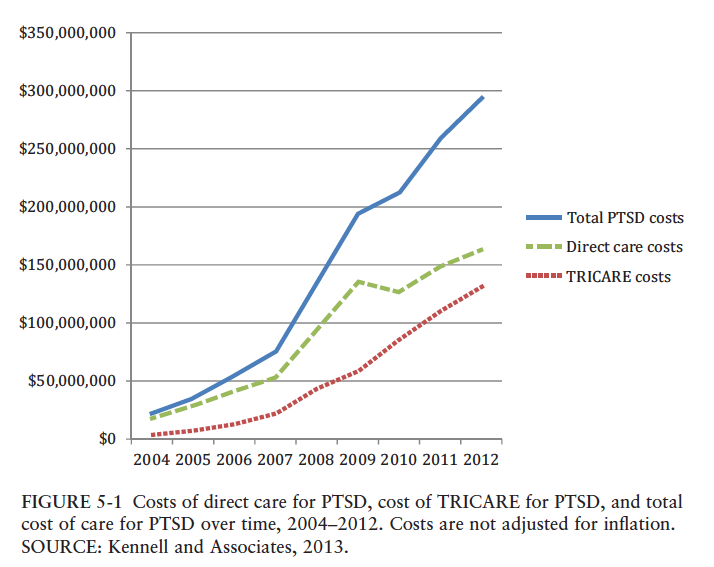 The Pentagon PTSD bill grew 10-fold between 2004 and 2012.