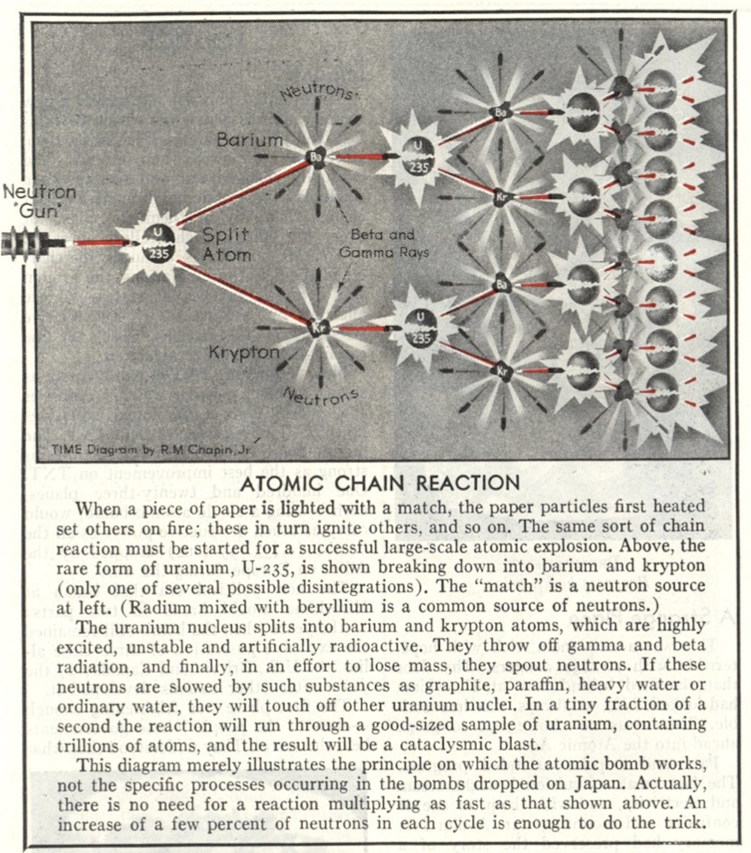 Graphic from TIME Aug. 20, 1945
