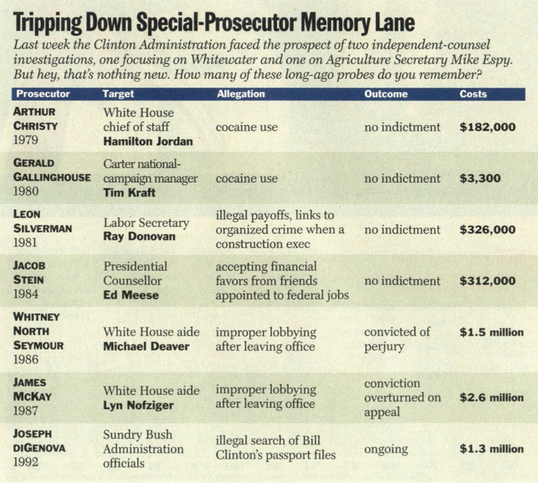 A chart from the Aug. 22, 1994, issue of