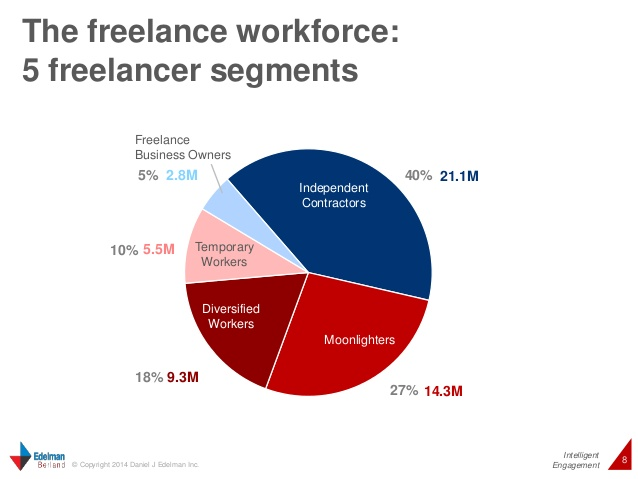 One-in-Three Americans Work on a Freelance Basis, Study Finds | Time