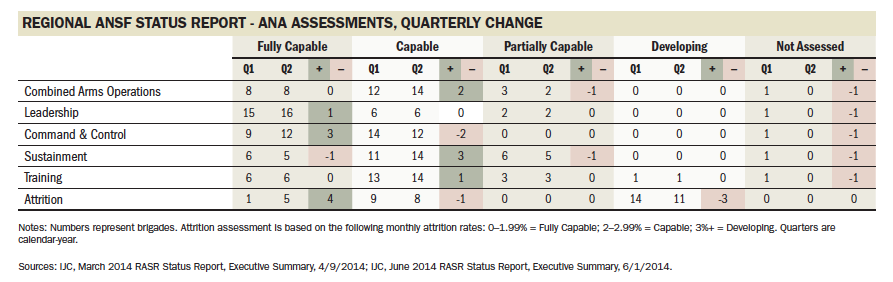 Capability ratings like these from July are now classified.