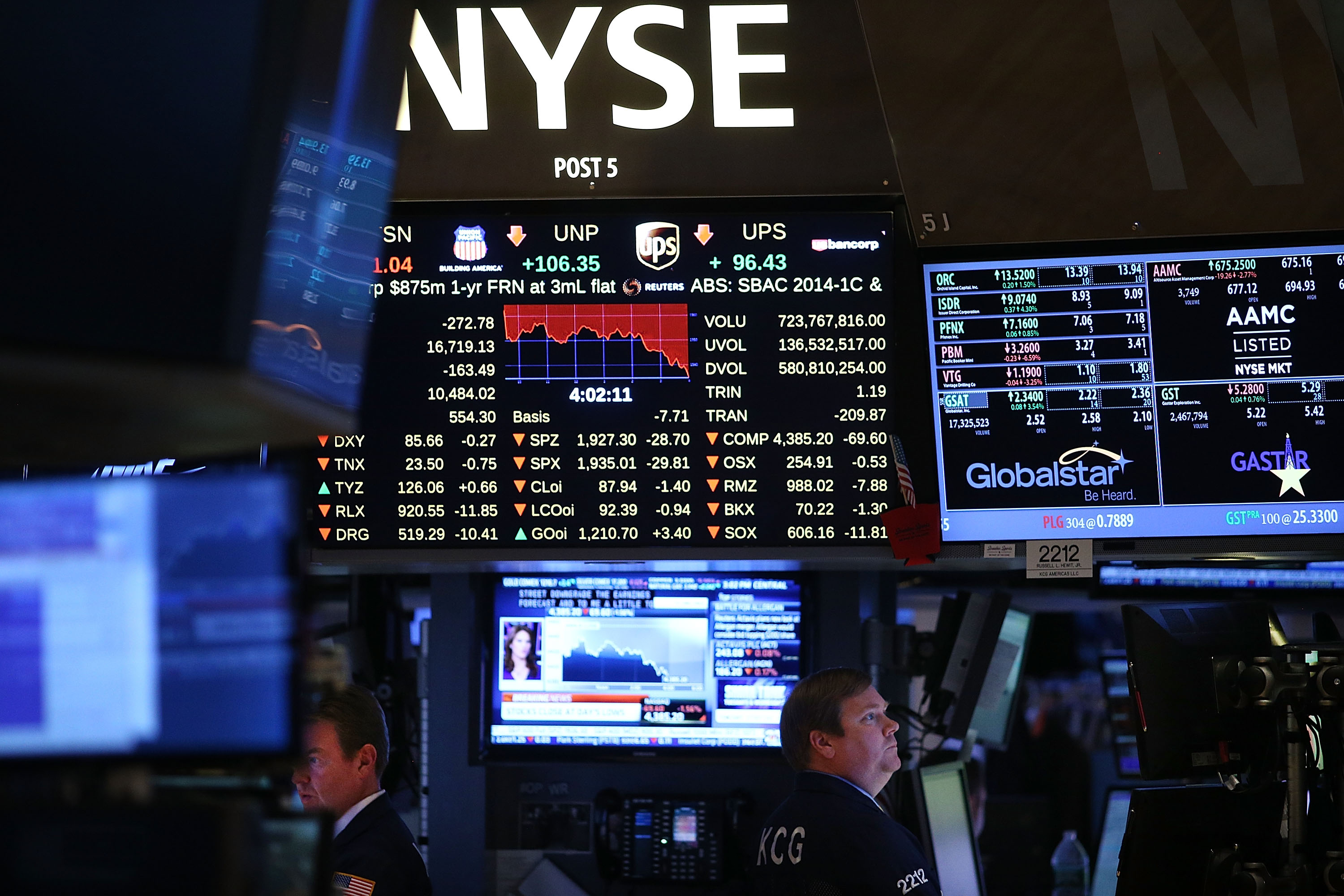 Traders work on the floor of the New York Stock Exchange (NYSE) on October 7, 2014 in New York City. The market had one of its worst days so far in 2014 with the Dow falling 273 points following news of a slowdown in the global economy.