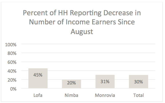 Decrease in number of household income earners