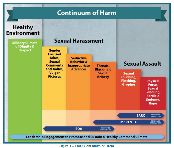 The Pentagon ranks different kinds of sexual offenses.