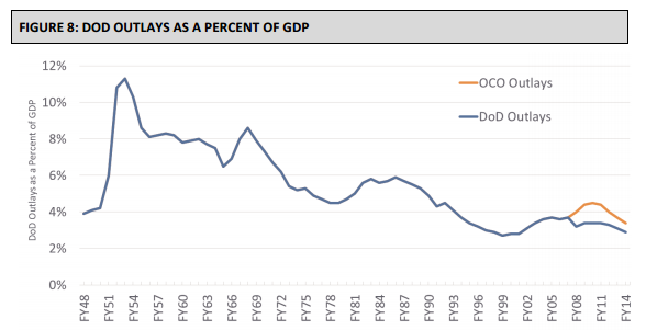 The share of the nation's economy dedicated to national defense has been on the decline since World War II.