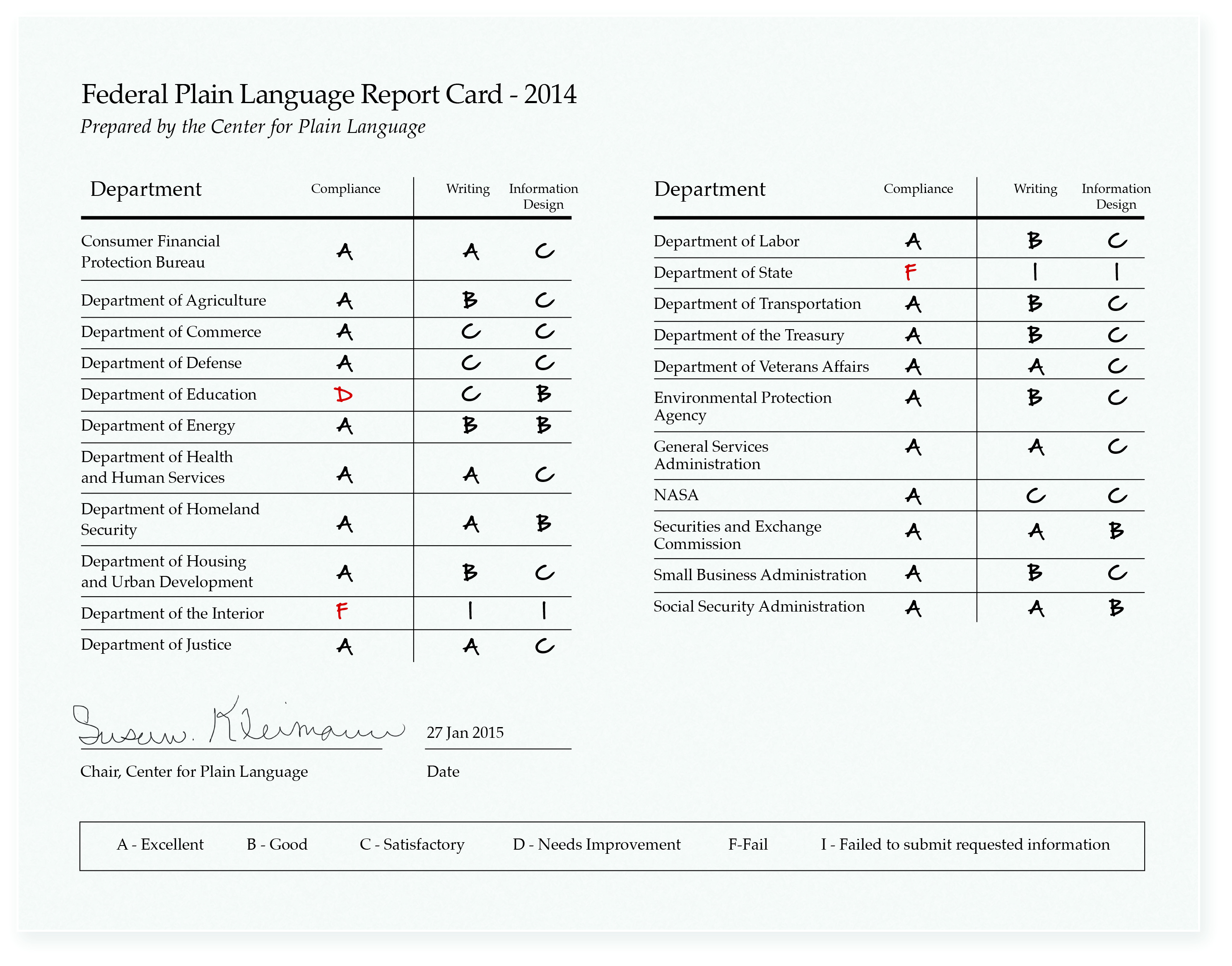 This report card shows how well federal government agencies did in 2014, in terms of speaking plainly when communicating with the public. It was released on Jan. 27, 2015.