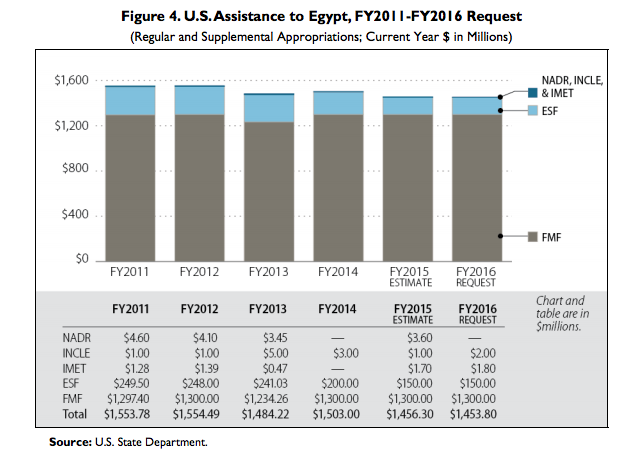 U.S. aid to Egypt is overwhelmingly for new weapons, designated  FMF  ( Foreign Military Financing ).