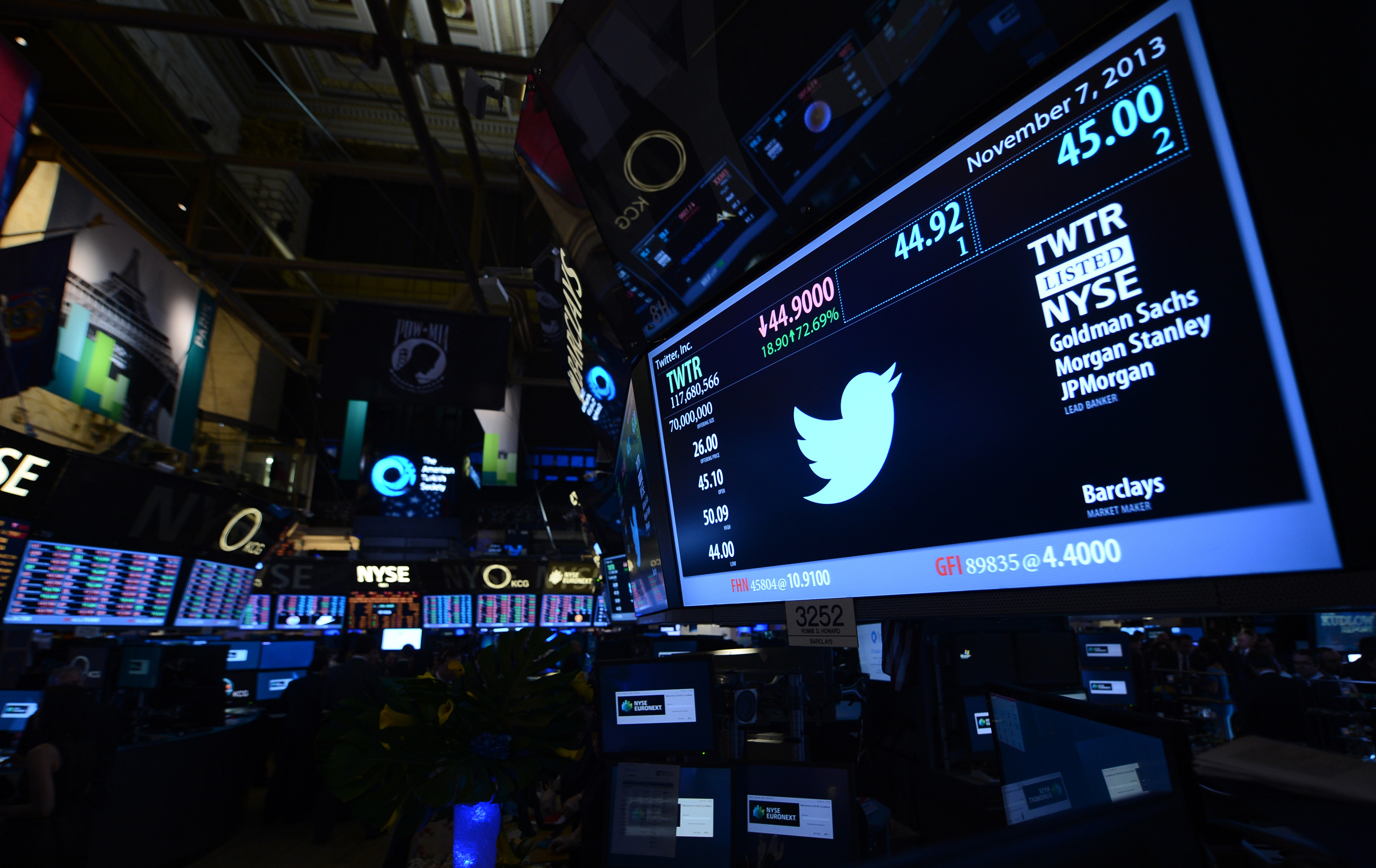 Twitter shares have closed at $44.90 a share on its first day of trading, 73 percent above its initial offering price on November 7, 2013 in New York.