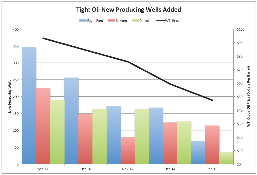 Eagle Ford, Bakken and Permian basin new producing wells by month