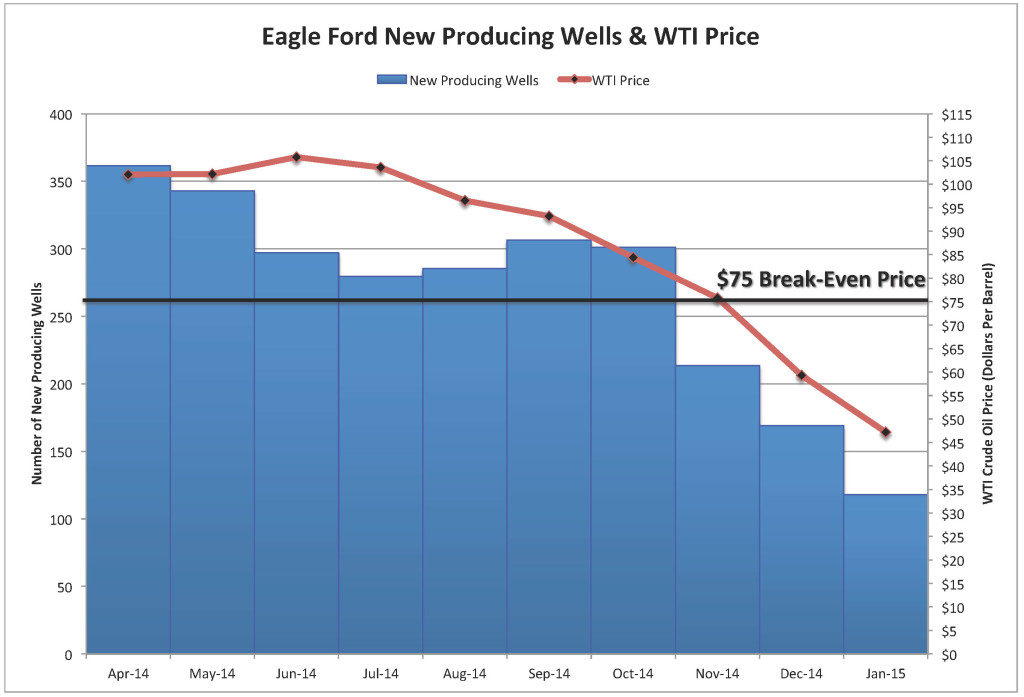 Eagle Ford new producing wells (2 month moving average) and WTI oil prices