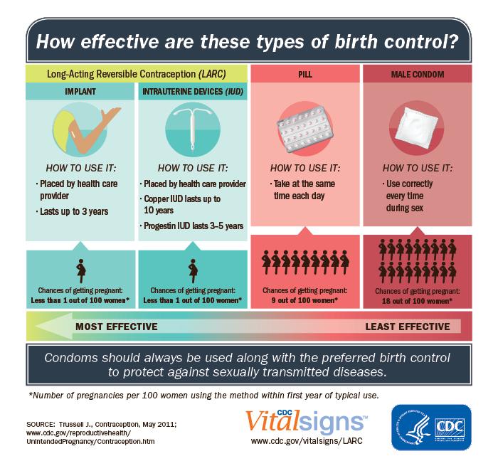 safe sex methods to prevent pregnancy in Waterloo