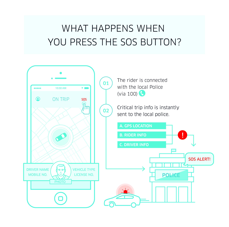 Uber SOS Button