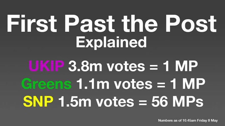The U.K.'s Electoral Reform Society, a campaigning organization, created this image on Friday morning before total results had come in to show how a greater number of votes does not equate to more Members of Parliament (MPs) under the current British voting system known as First Past The Post.