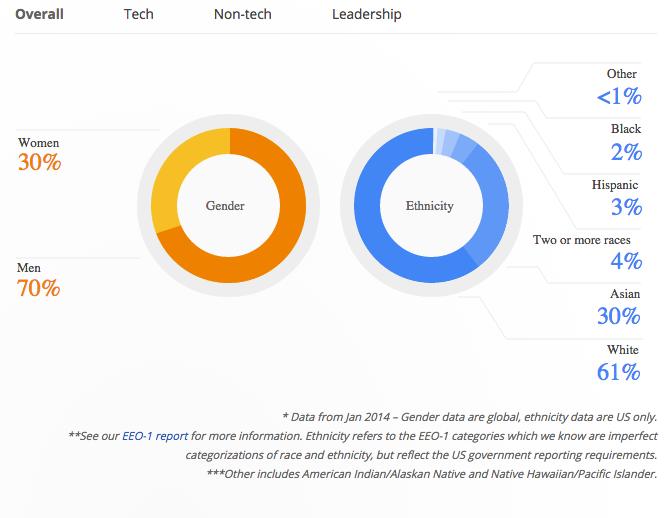 Google Diversity Report