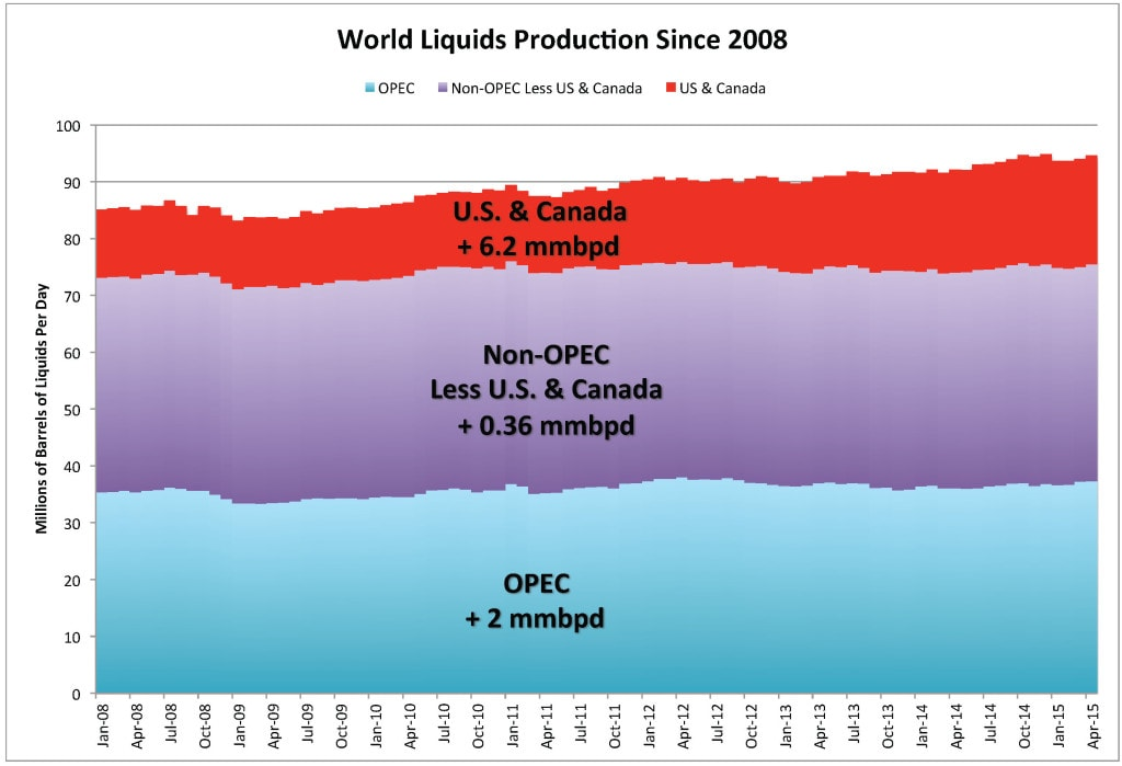 Figure 3. World liquids production since 2008 showing OPEC, non-OPEC minus the U.S. and Canada, and the U.S. and Canada