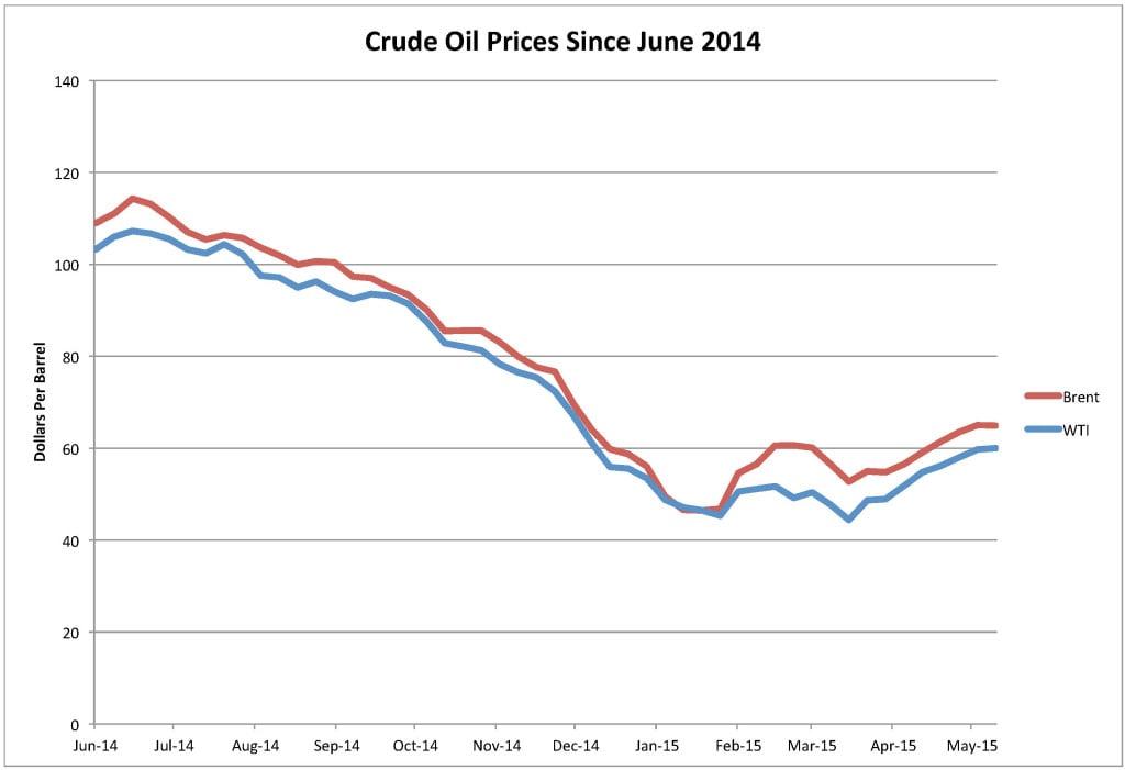 Figure 4. Crude oil prices since June 2014