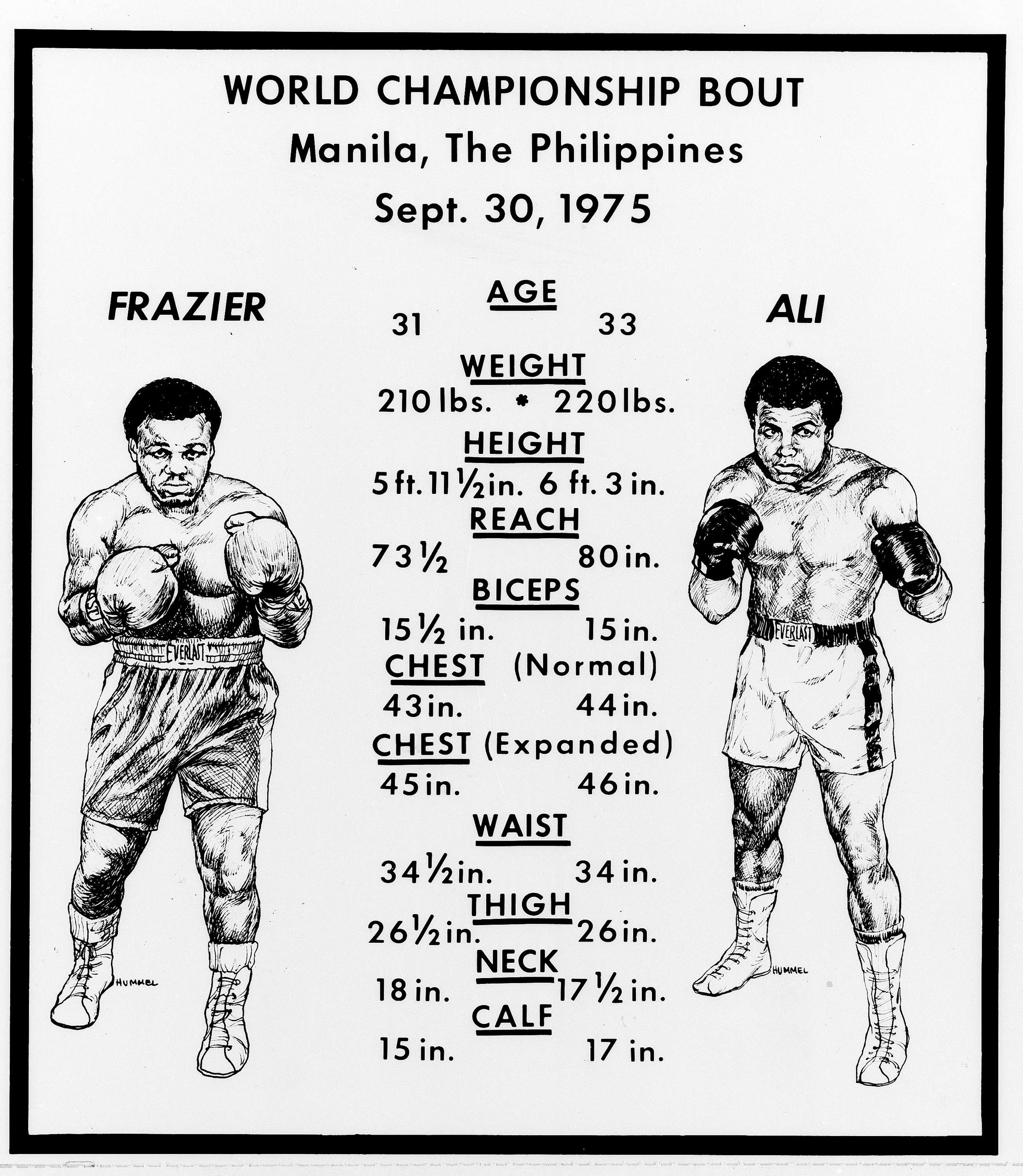 This chart compares the stats of boxers Joe Frazier, left, and Muhammad Ali.  The heavyweights are due to meet in Manila, Sept. 30, 1975.