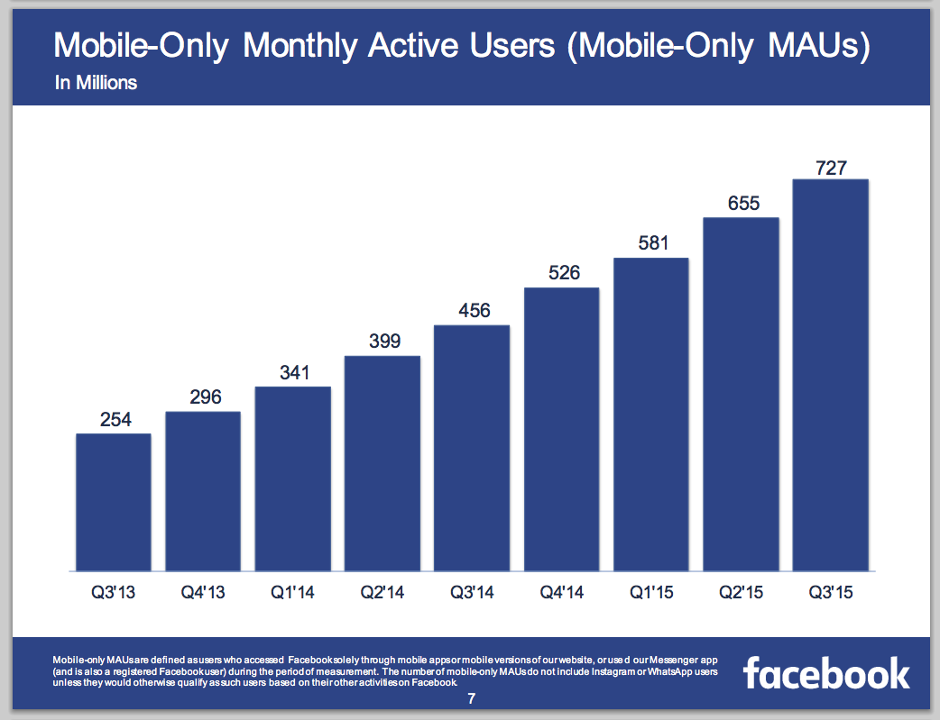 Facebook Mobile-Only Users
