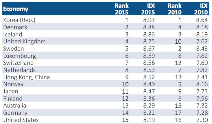 ITU IDI Rankings