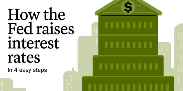 How the Fed raises interest rates SOCIAL