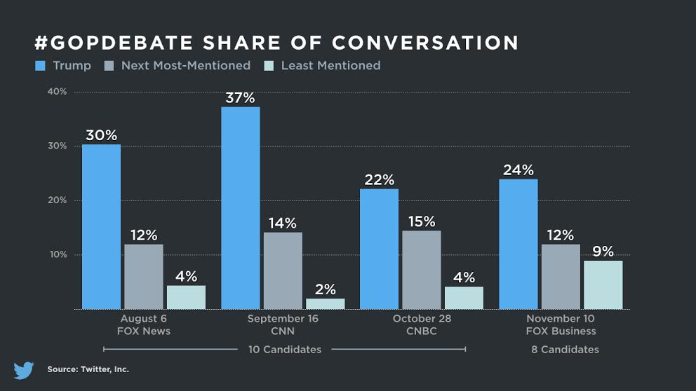 Trump's share of the conversation on Twitter during debates has dropped, but no other candidate has emerged to replace him at the top. There were about 3.5 million Tweets sent last week mentioning Trump, which is about double his weekly average.