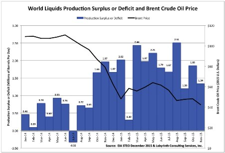 Figure 2. World liquids production surplus of deficit and Brent crude oil price (Source: EIA STEO December 2015 & Labyrinth Consulting Services, Inc.)
