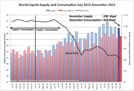 Figure 1. World liquids supply and consumption, July 2013-November 2015 (Source: EIA STEO December 2015 & Labyrinth Consulting Services, Inc.)