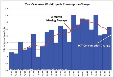 Figure 3. Year-over-year world liquids consumption change (Source: EIA STEO December 2015 & Labyrinth Consulting Services, Inc.)