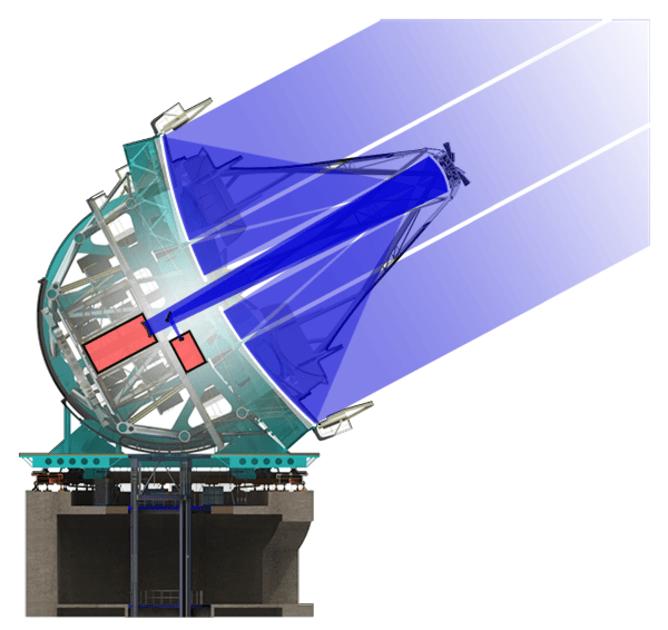 Optical diagram of the Giant Magellan Telescope