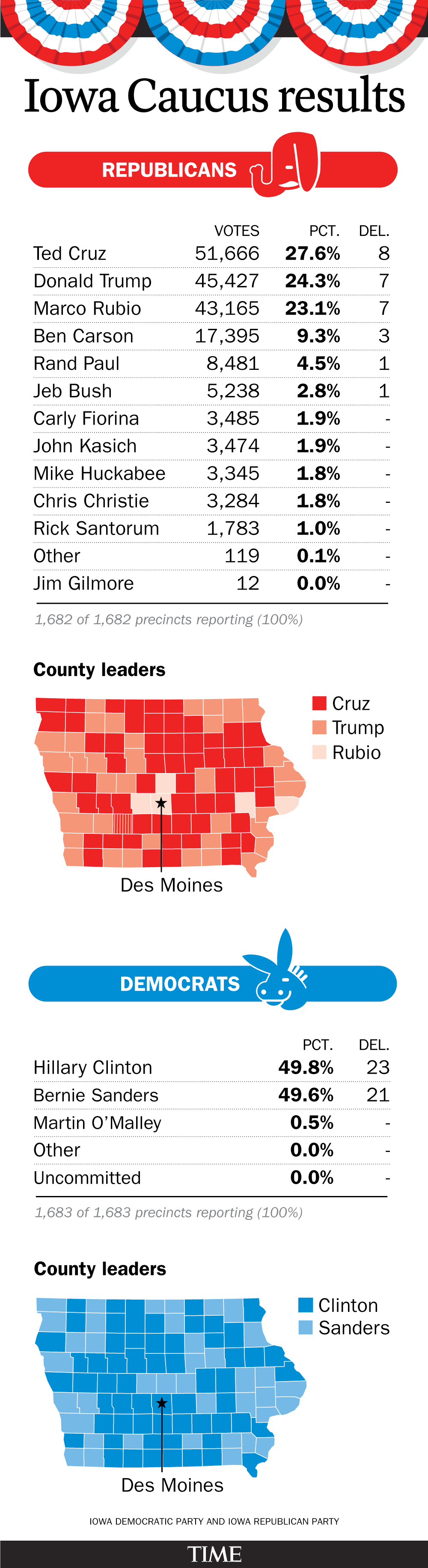 Iowa Caucus results 2016