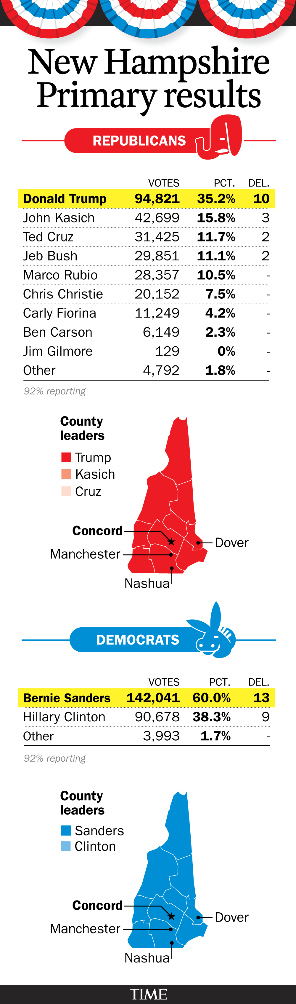 New Hampshire 2016 Primary results -- 92% precincts reporting