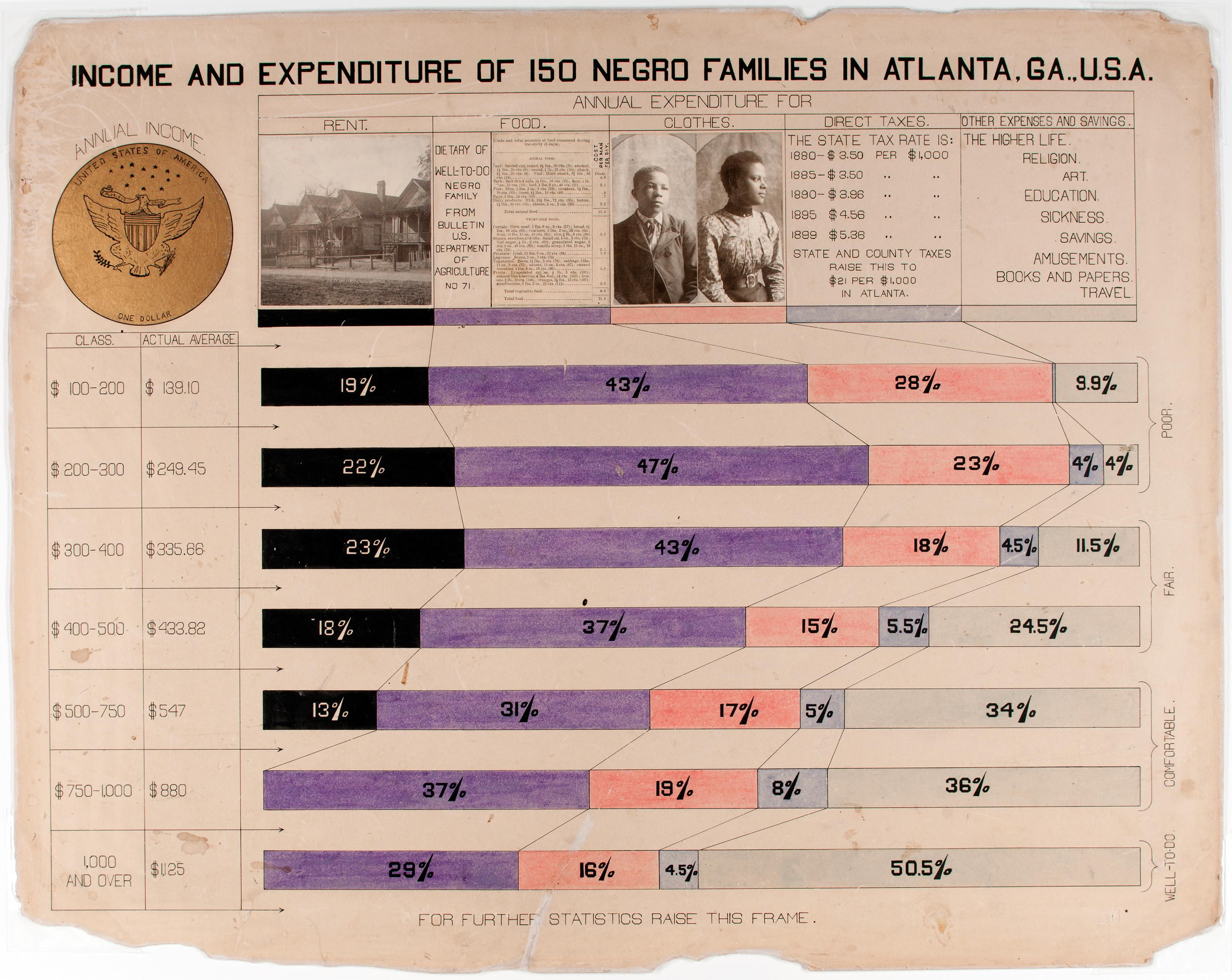 Chart prepared by W.E.B.Du Bois for the Negro Exhibit of the American Section at the Paris Exposition Universelle in 1900 to show the economic and social progress of African Americans since emancipation.