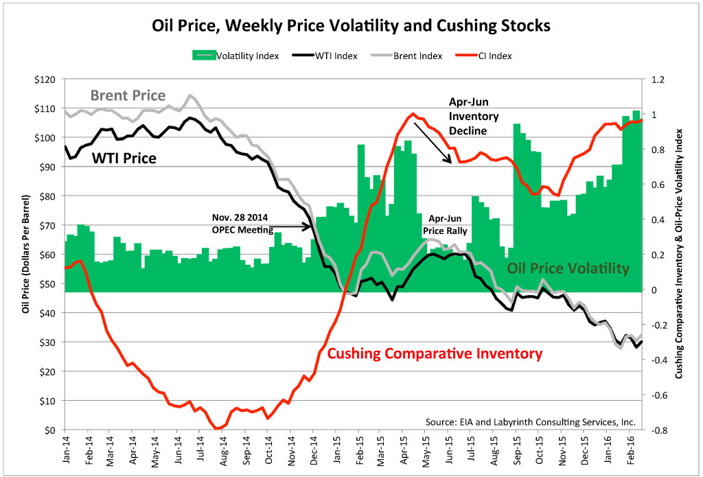 Figure 1. Oil price, weekly price volatility and Cushing stocks. (Source: EIA & Labyrinth Consulting Services, Inc.)