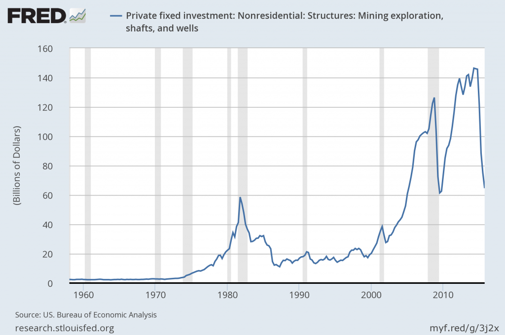 Expenditures on private fixed nonresidential structures investment in mining exploration, shafts, and wells.