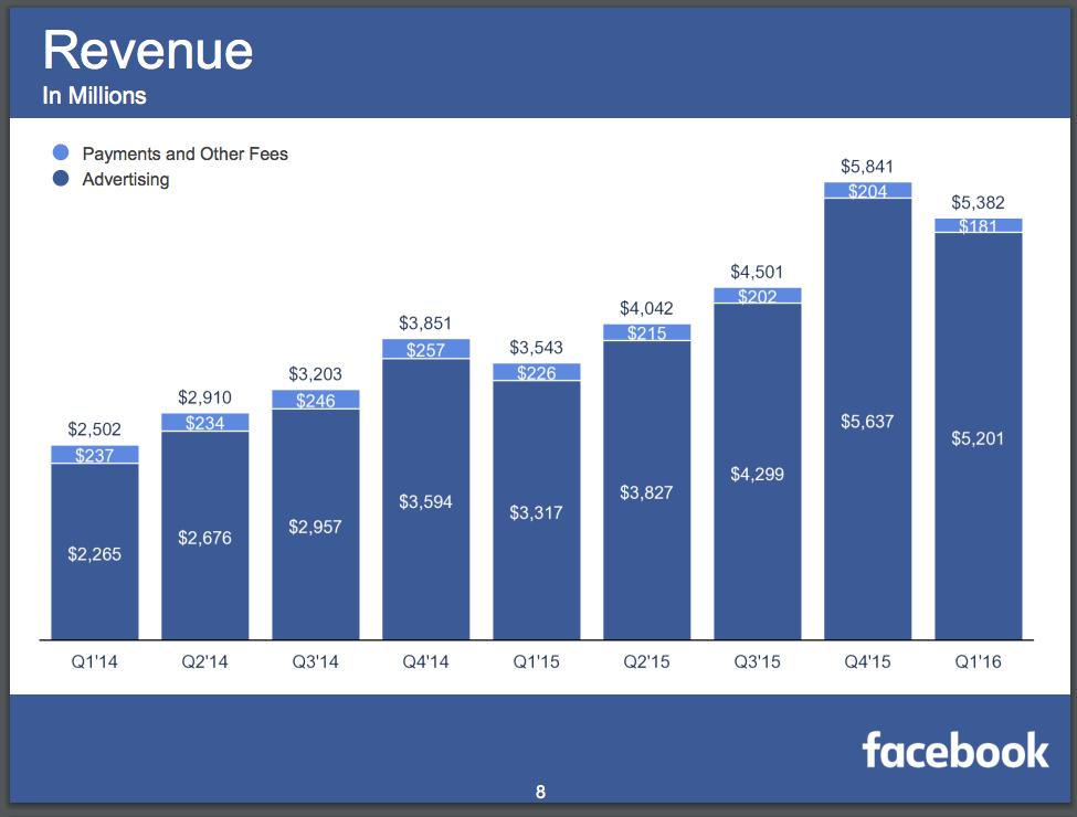 Facebook Revenue Q1 2016