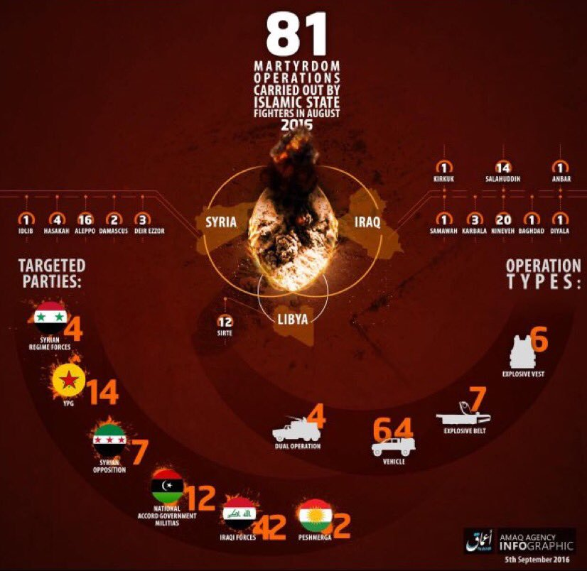 ISIS recently posted this tally of its suicide bombings for August, 2016.