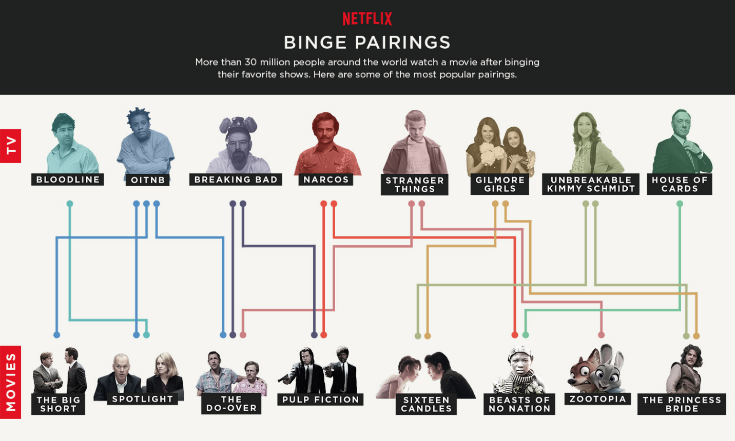 Netflix's binge pairings infographic shows the most popular pairings between shows binge-watched on the streaming service and the movies watched subsequently.