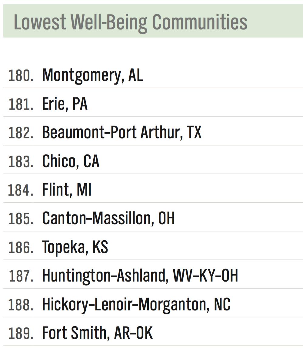 Gallup-Healthways Community Well-Being Index